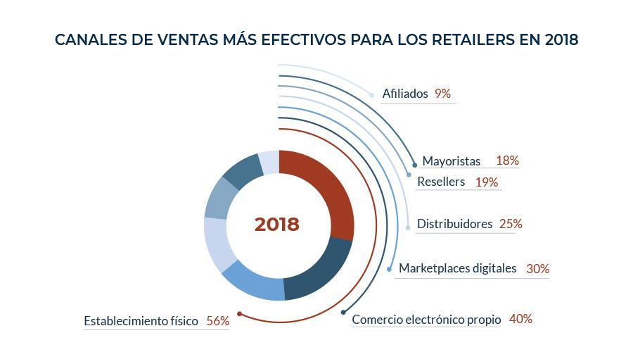 Gráfico canales de ventas más efectivos