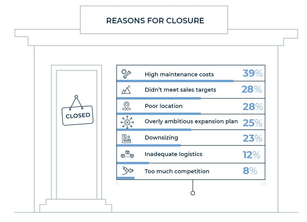 Chart showing the main reasons closing stores in 2019