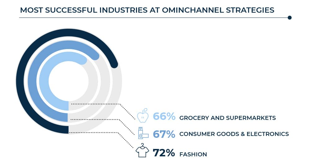 Chart showing the three most successful retail industries at omnichannel strategies